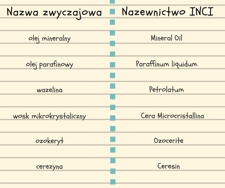 parafina i oleje mineralne